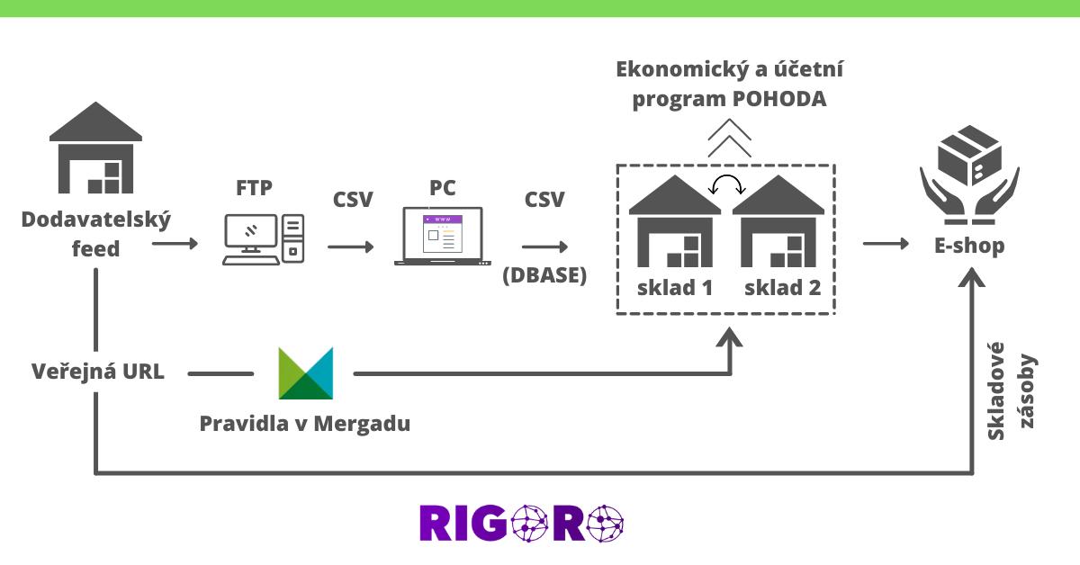 úprava dat Rigoro